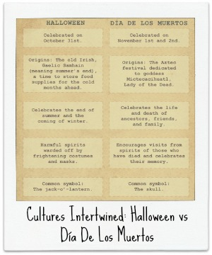 Cultures Intertwined: Halloween VS Dia De Los Muertos 